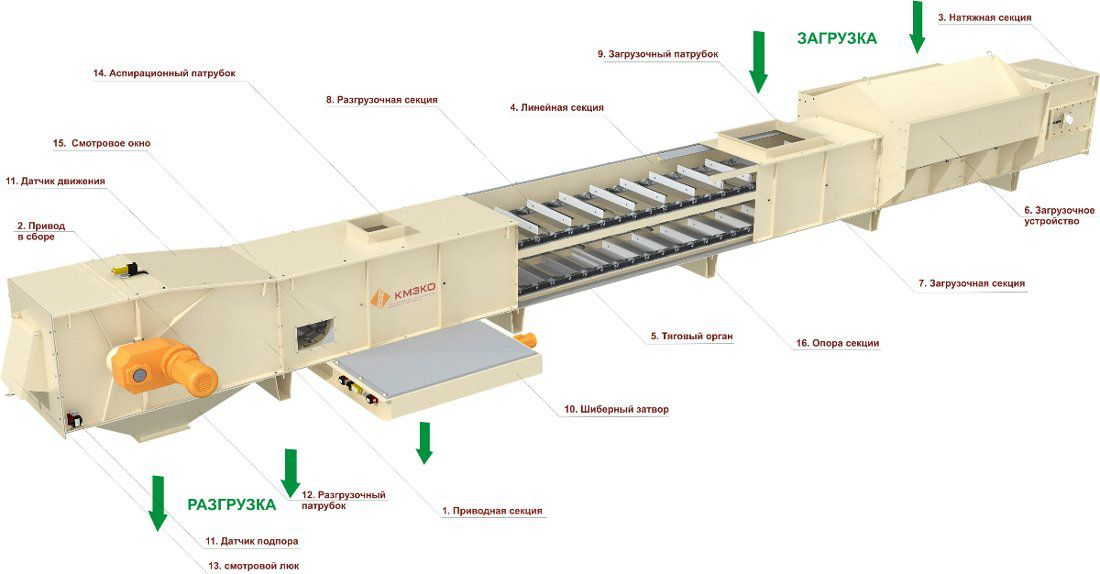 устройство цепной конвейер
